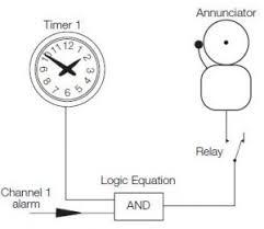 Abb C1900 Paper Circular Chart Recorder W H Good Group