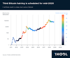 Chart Of The Day Third Bitcoin Halving Is Scheduled For Mid