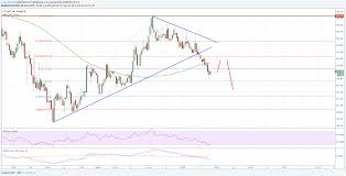 Litecoin Chart Real Time Bitcoin Price Usd Real Time Buy Litecoin With Usd