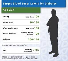 Diabetes Table Chart Blood Sugar Levels Ranges Low Normal High Chart