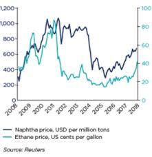 Historical Ethane Price Chart Chemicals Economic Studies Coface
