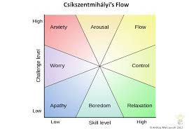 Flow Chart Theory Flow Player Journey And Employee Satisfaction Business 2