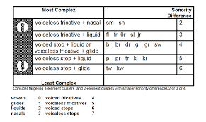 Worksheets: Complexity Principles; Natural Phonological Tendencies ...