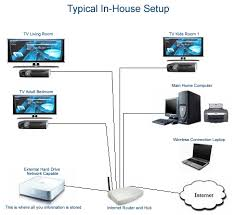 et center in house typical house network wireless house setup