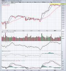 Dow Jones Industrial Volume Chart Dow Jones Industrial Average Archives Tradeonline Ca