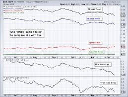 10 Year Treasury Yield Curve Chart How Can I Chart The Yield Curve And Compare Treasury Yields
