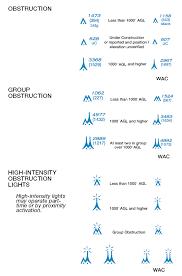 Aeronautical Chart Symbols Navigational And Procedural Information Aeronautical Charts