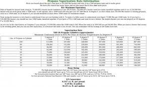 Propane Tank Vaporization Chart What Size Propane Tank The Garage Journal Board