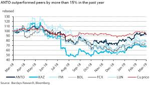 Cu Price Chart Antofagasta Expensive Valuation Expansive Operationally