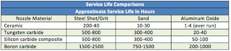 Evaluating Operational Costs Of Sandblasting Operations