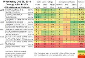 Daily Show Ratings Chart Updated Showbuzzdailys Top 150 Wednesday Cable Originals