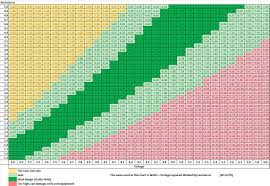 sub ohm coil chart ohms chart for ecigarette users with variable voltage batteries