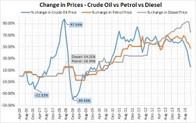 Petrol Price Chart In India 2017 2014 Thus Far The Fall Of Oil And Its Effects On Indian