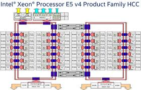 Intel Xeon Processor E5 V4 Family Debut Dual E5 2697 V4