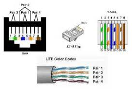 similiar cat 5 ethernet wire diagram keywords cat 5 wiring diagram 5 10 from 24 votes cat 5 wiring diagram 6 10 from