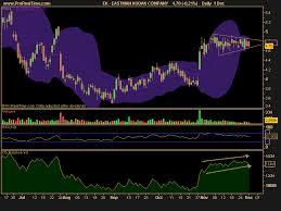 Stock Picks For Thursday December 2 2010 Ac Investor Blog