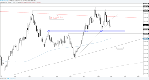 Gold In Dollar Chart Gold Silver Charts Remain Pointed Lower Thanks To The Us Dollar