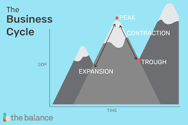 Business Cycle Definition 4 Stages Examples