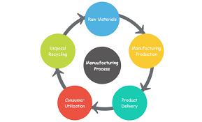 Gantt Chart Procedure Gantt Charts For Manufacturing Process