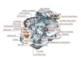 basic car parts diagram upload on 14th 2012 car engine basic car parts diagram upload on 14th 2012 car engine is photography car about car projects to try search and