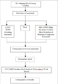 Flow Chart For The Process Iv Machine Bed Machine Bed