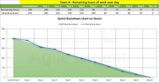 Sprint Burndown Chart Agile Digest