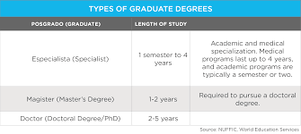 education in wenr types graduate degrees