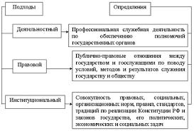 Курсовая работа Государственная гражданская служба на примере  Рисунок 2 Сущность государственной гражданской службы