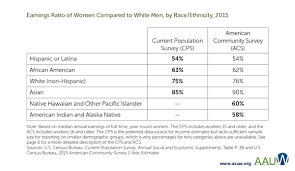 how does race affect the gender wage gap aauw chart earnings ratio by race and ethnicity 2015