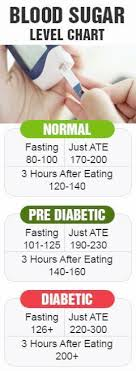 Normal Sugar Levels Chart South Africa Dietician In Greensboro Nc About Dietician Insurance Every