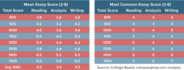 sat essay scores explained compass education group we would advise students to use these results only as broad benchmarks it would not be at all unusual to score a point below these means
