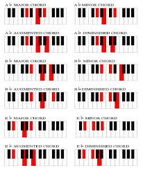 All Piano Chords Chart Chord Chart For Piano Players