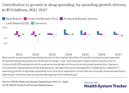 Street Drug Prices Chart What Are The Recent And Forecasted Trends In Prescription