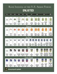 Enlisted Rank Chart Enlisted Ranks Military Language Instructor Training