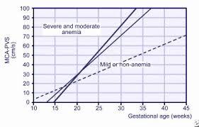 Bilirubin Levels Chart Normal Bilirubin Levels In Newborns Chart Hemolytic Disease