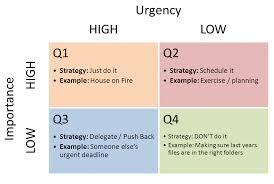 Urgent And Important Chart Dans Blog Important Vs Urgent Finding The Balance