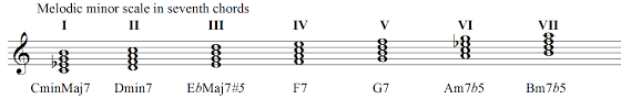 Melodic Minor Scale Harmonization With Guitar Diagrams