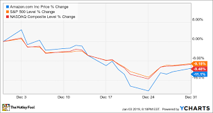 Amazon Stock Chart Why Amazon Stock Lost 11 Last Month The Motley Fool