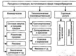 Задачи транспортного обеспечение коммерческой деятельности  Структура коммерческой деятельности