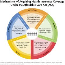 Health Care Coverage Under The Affordable Care Act A