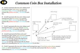 briley mfg coin box manuals and diagrams smart card coin box latest revision · voice release wiring instructions to coin or smart card boxes · coinbox motherboard insructions cov 3 release