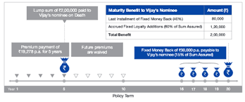 121) in accordance with the provisions of the insurance act 1938. Reliance Nippon Life Fixed Money Back Plan Comparepolicy Com