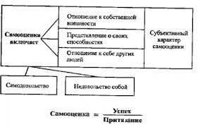 САМООЦЕНКА АДЕКВАТНАЯ это что такое САМООЦЕНКА АДЕКВАТНАЯ  Самооценка Схема
