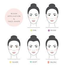 blush application oval face