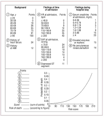 Validation Of The Grace Risk Score For Predicting Death Within 6