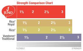 Juno By Vandoren Clarinet Bb Reeds Strength 2 Jcr012 Single Reed