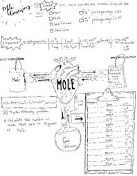a969c5d4067f79a9fe96e6c9490549d1 prefixes mole 25 best ideas about mole conversion on pinterest the larder on metric conversion worksheet with answers chemistry