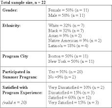 Analyze Quantitative Data « Pell Institute