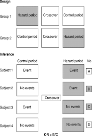 Case Crossover Design Case Crossover Design In Air Pollution Epidemiology