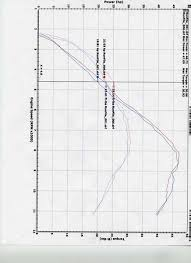 2008 Yz450f Jetting Chart 2008 Yz450f Moto Related Motocross Forums Message